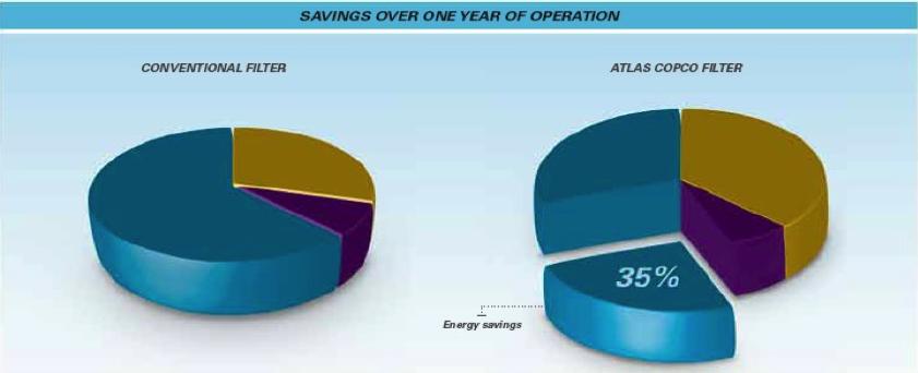 Atlas Compressed Air Filter Cost Savings